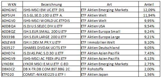 Mein Depot zur finanziellen Freiheit ETF Portfolio 2