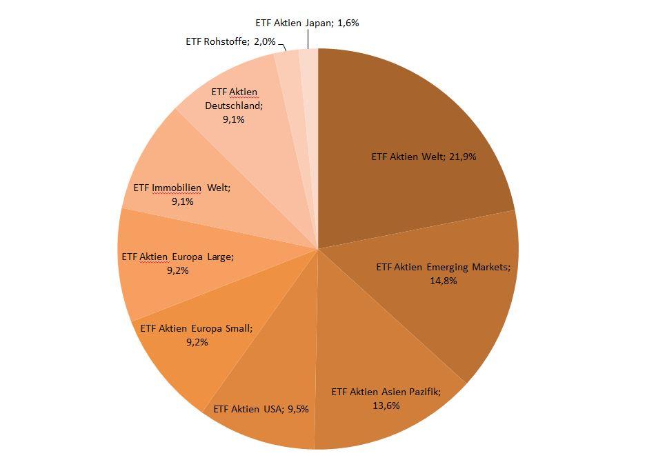Mein Depot zur finanziellen Freiheit ETF Portfolio