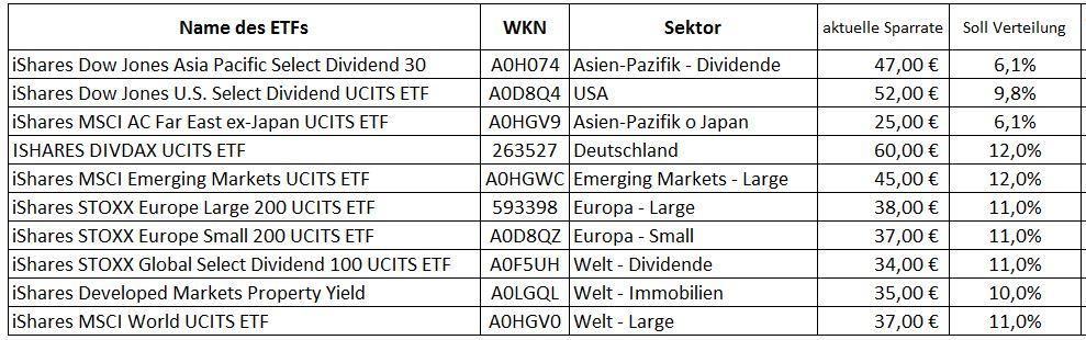 ETF Rebalancing - ETF Sparplan ausbalancieren 01