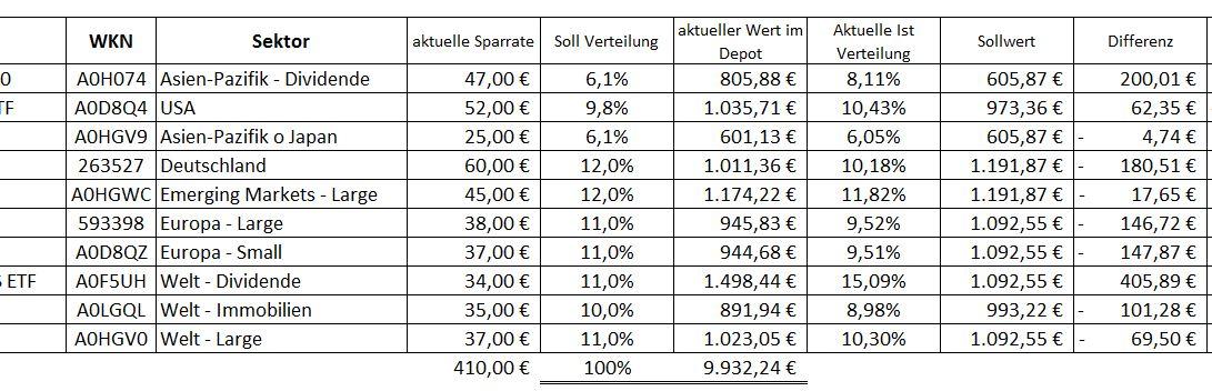 ETF Rebalancing - ETF Sparplan ausbalancieren 03