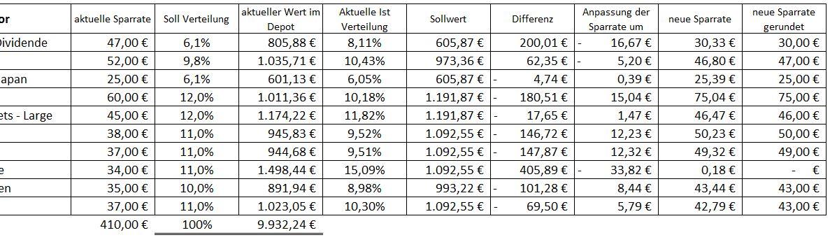 ETF Rebalancing - ETF Sparplan ausbalancieren 04