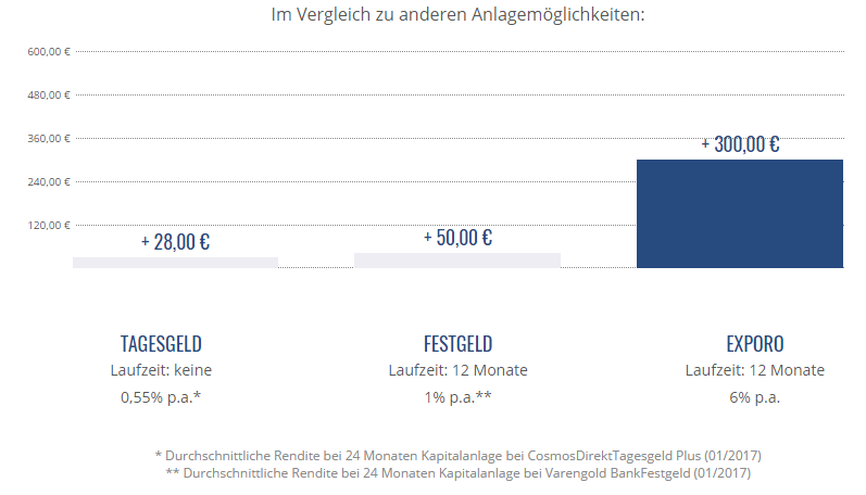 crowdinvesting immobilien 01