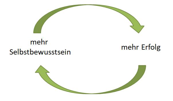 selbstbewusstsein die erolgsspirale