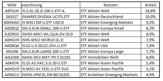 Depot ETFs 2