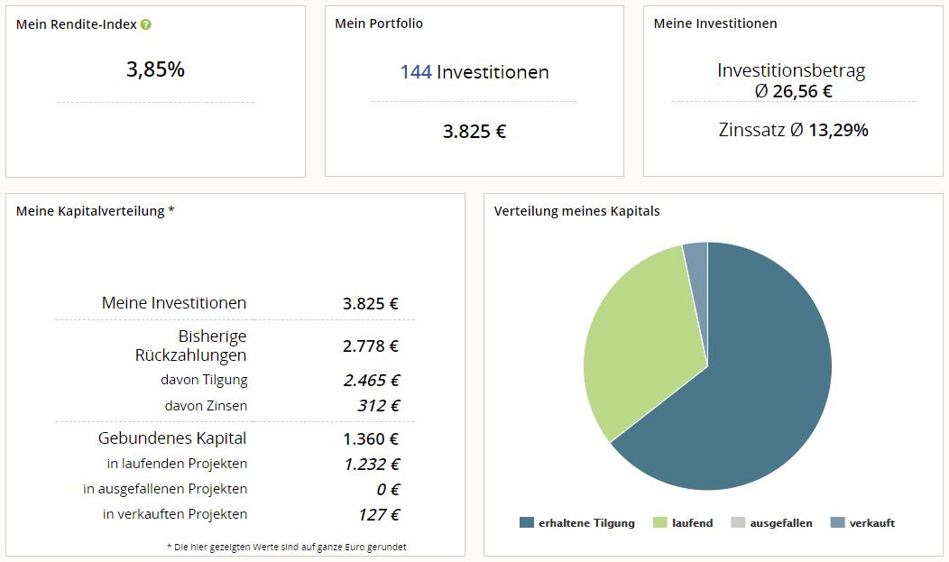 auxmoney erfahrung anleger cockpit