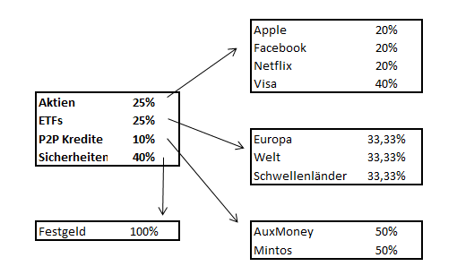 Rebalancing ETF und Aktien 04
