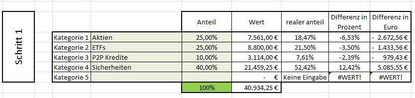 Rebalancing ETF und Aktien 07