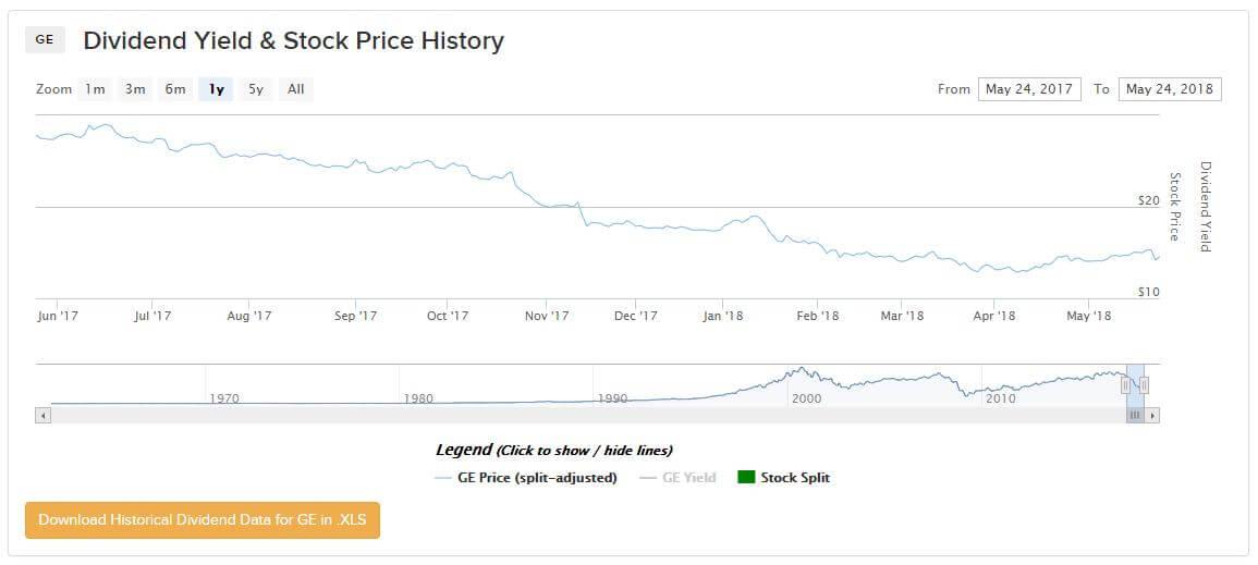 03 General Electrics billig kaufen