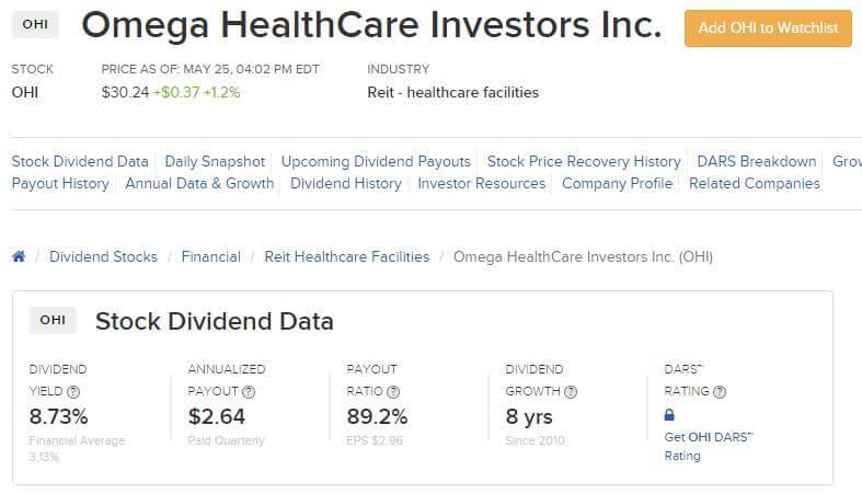 05 Omega Health Care Dividende