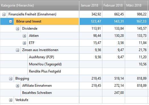 finanzielle freiheit passives einkommen 2018 3