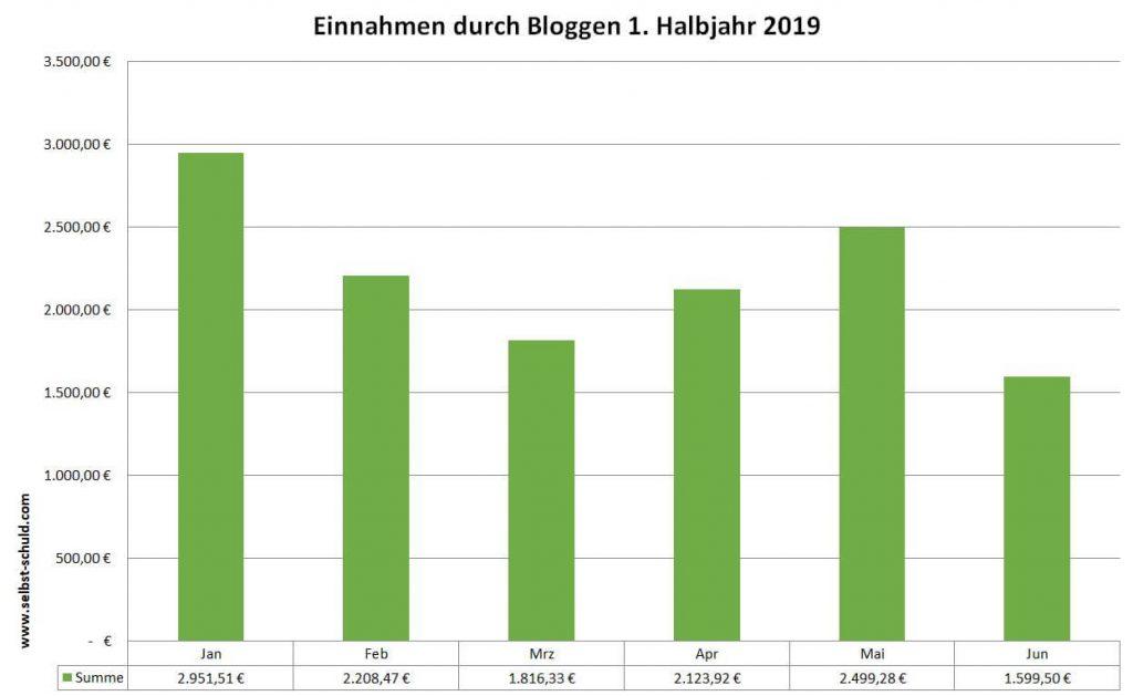 Einnahmen durch Bloggen und Onlinebusiness
