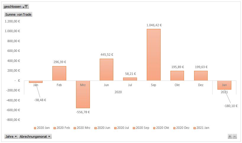 Diagramm der Trading Einnahmen in den letzten 12 Monaten