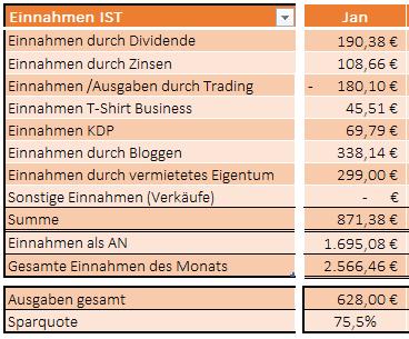 Einnahmen und Ausgabenübersicht für den Januar 2021